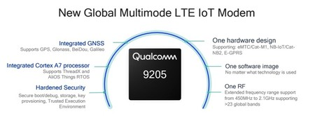 Modem Qualcomm 9205