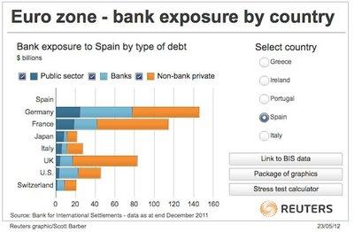 Rajoy: imita a Felipe II y traslada la quiebra a la banca europea
