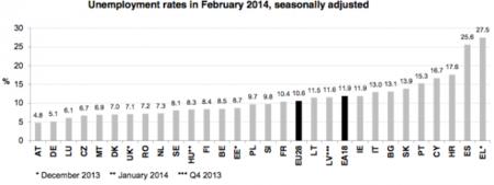 El paro sigue en máximos en Europa, según Eurostat