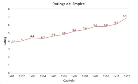 Ratings de Empire