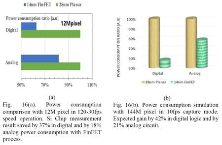 Pruebas de consumo en 144 megapíxeles