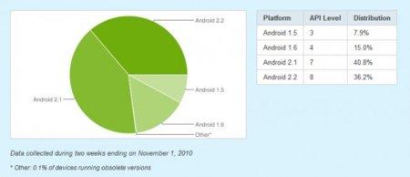 Google nos informa sobre la distribución de versiones Android: el 77% están en Eclair o Froyo