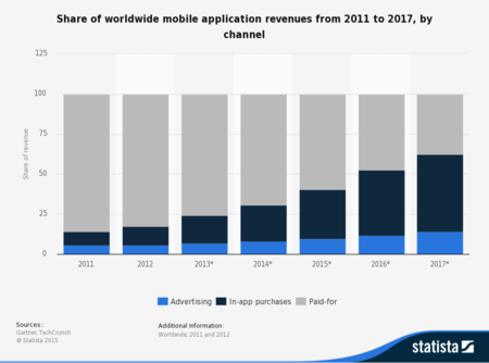 Statistic Id273120 Share Of Worldwide Mobile App Revenues 2011 2017 By Channel