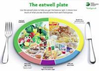 Eatwell Plate, el plato del buen comer