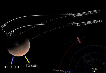 Mars Climate Orbiter Mishap Diagram 1024x709