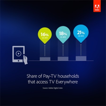 Las apps para ver la tele por internet disparan su popularidad