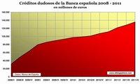 Las tensiones en el mercado financiero español: aumenta la morosidad y disminuye el crédito