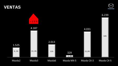 Mazda3 1 5 Skyactiv D 2016 Ventas