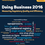 España no sale nada bien parada del Doing Business 2016