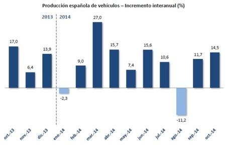 En lo que llevamos de año son ya más de 2 millones de automóviles fabricados en España