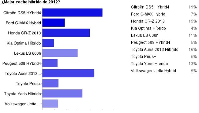 Resultado mejor coche híbrido de 2012 en Motorpasión