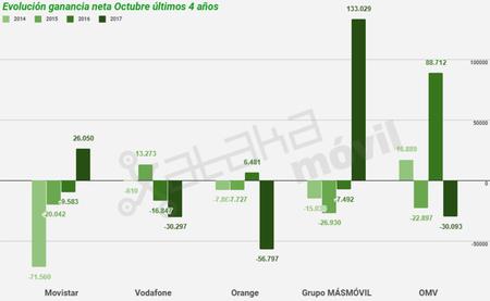 Evolución Ganancia Neta Octubre últimos 4 Años Hasta 2017