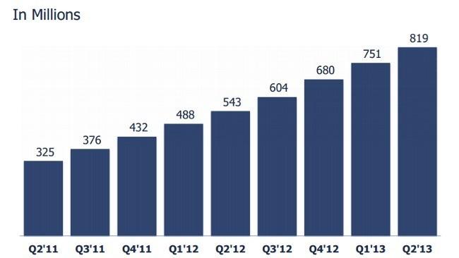Facebook sigue creciendo en usuarios activos, sobre todo en el móvil