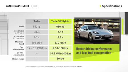 Porsche Panamera Turbo S E-Hybrid vs Turbo