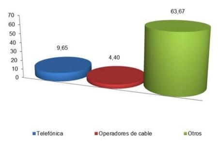 Ganancia neta de líneas de Banda Ancha fija: noviembre de 2013