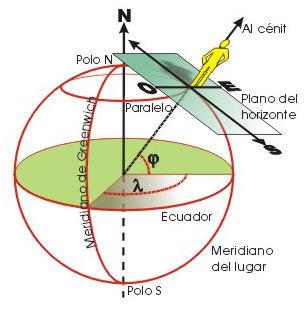 Esquema coordenadas geográficas