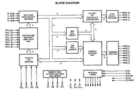 Intel 4289 Block diagram