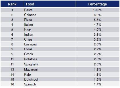 Las comidas más populares del mundo