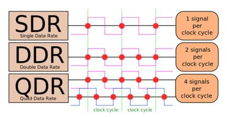 SDR vs. DDR vs. QDR