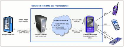 FromSMS, gateway SMS rápido y gratuito