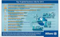 Los principales riesgos empresariales de 2013
