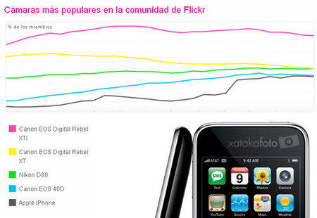 """El iPhone es ya la quinta """"cámara"""" más usada en flickr"""