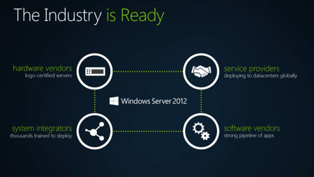 Windows Server 2012 listo para comenzar
