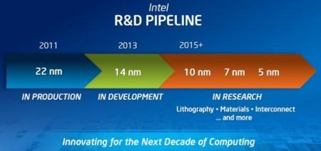 Intel pipeline