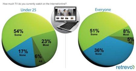 El consumo de Internet supera al resto de medios juntos en EEUU