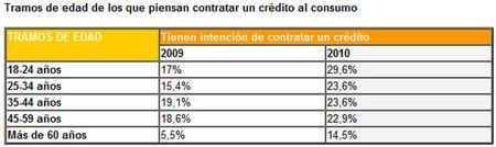 Aumenta el interés por los créditos al consumo: malas noticias