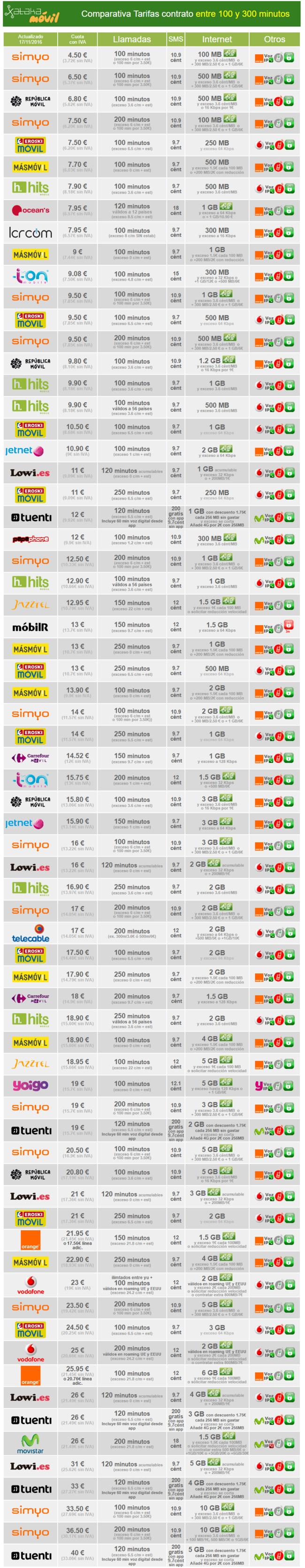 Comparativa Tarifas Contrato Con Bono De Minutos Entre 100 Y 300 Minutos