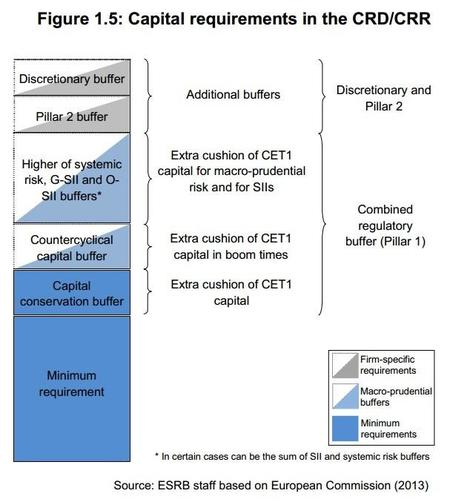 BCE Los niveles necesarios de capital 2014