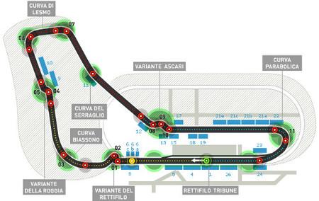 Análisis técnico de Monza