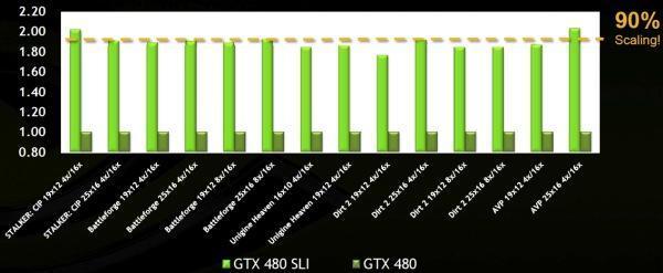 NVidia SLI performance