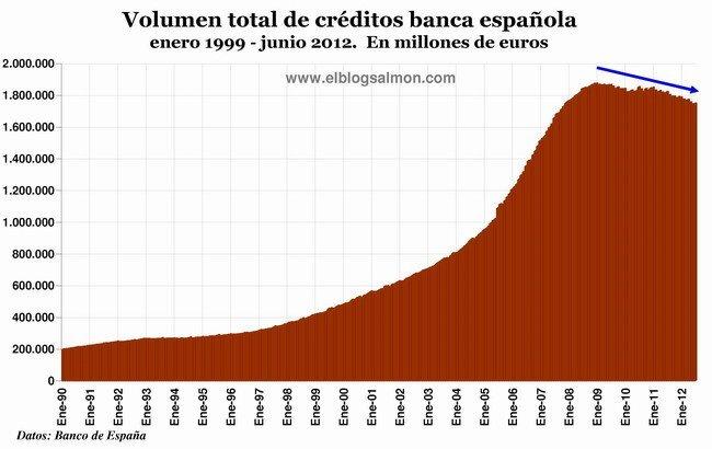 Volumen créditos banca española