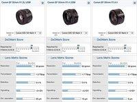 Comparativa de objetivos de 50mm en DxOMark