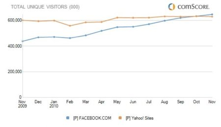 Facebook supera a Yahoo y se queda como tercer sitio más visitado de internet