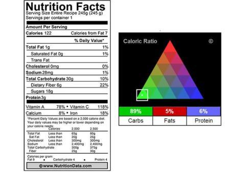 Infonutricional
