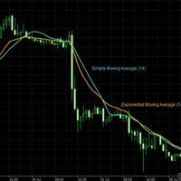 Operando en Forex: Los indicadores básicos para operar (I)