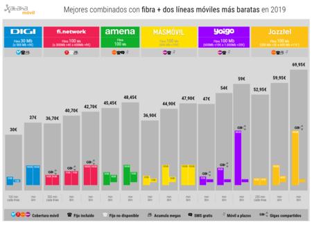 Mejores Combinados Con Fibra Dos Lineas Moviles Mas Baratas En 2019