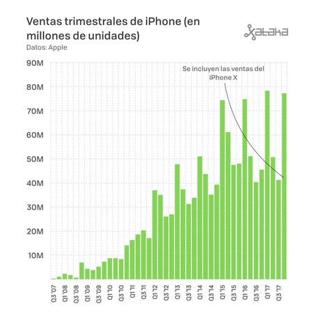 Ventas Trimestrales De Iphone