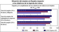 España está cumpliendo la Agenda de Lisboa