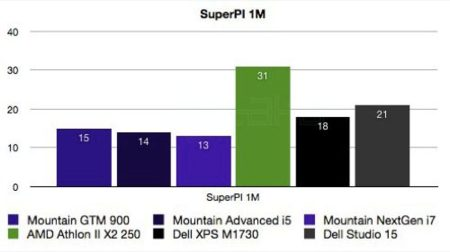Mountain GTM 900 SuperPI Benchmarks