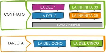 Nuevas tarifas Yoigo diciembre 2012