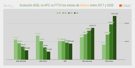 Evolucion Adsl Vs Hfc Vs Ftth Los Meses De Febrero Entre 2017 Y 2020