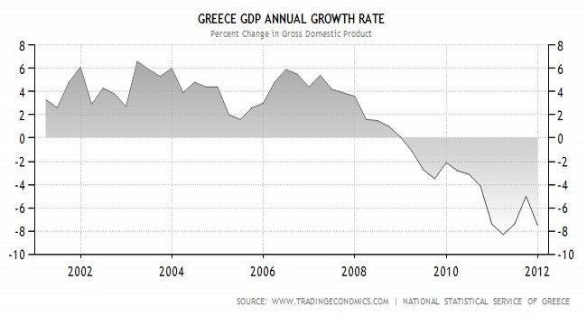PIB Grecia 2000 - 2011