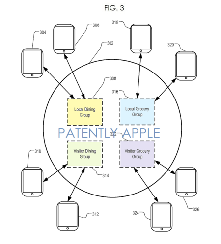 Patente Apple Red Social