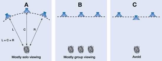 altavoces frontales trío frontal posicion
