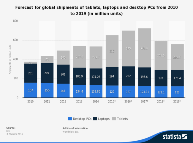 Statistic Id272595 Forecast Global Shipments Of Tablets Laptops And Desktop Pcs 2010 2019
