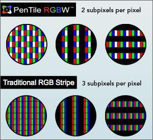 PenTile RGBW